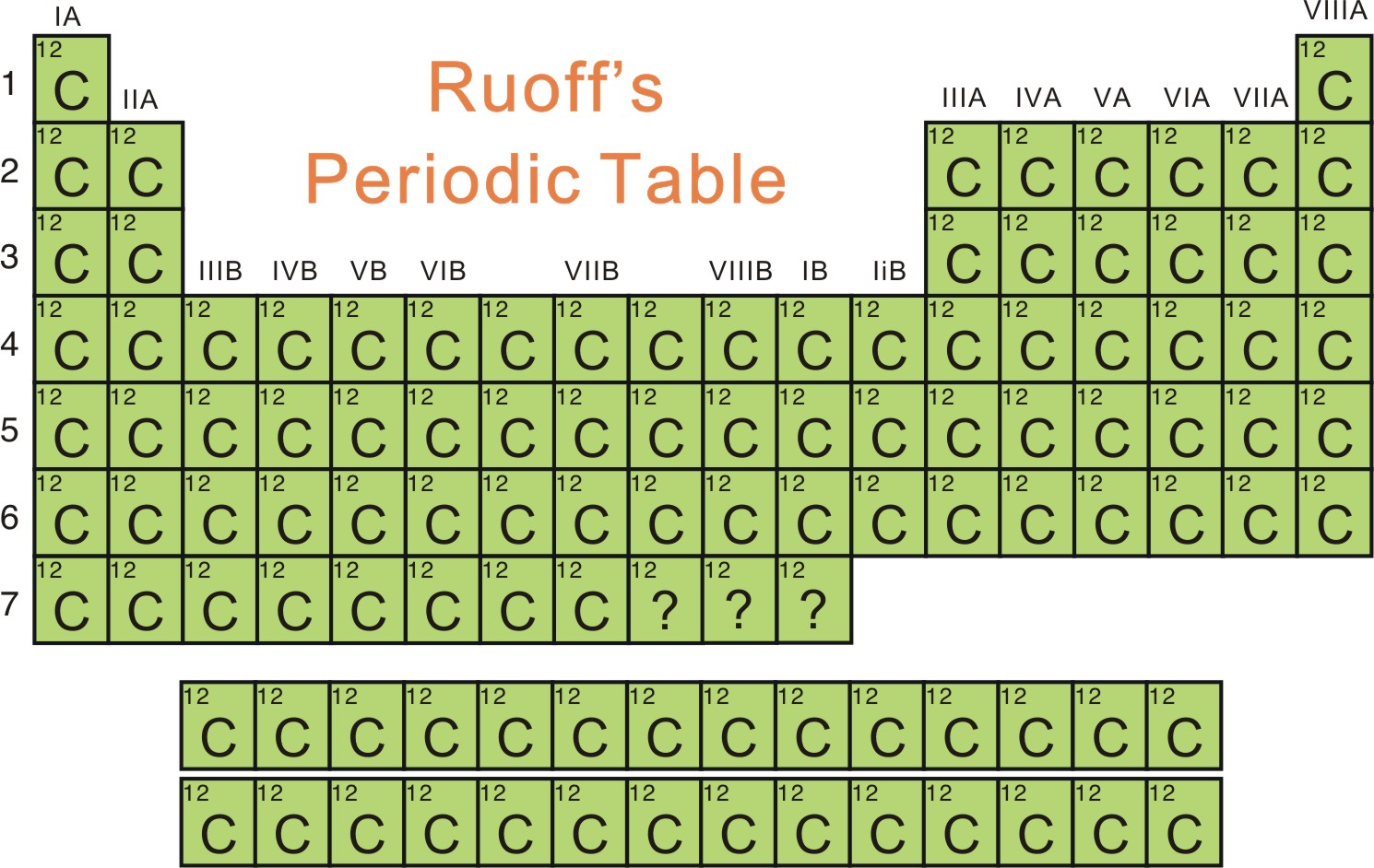 The ruoff group nanoscience and technology lab periodic table gamestrikefo Image collections
